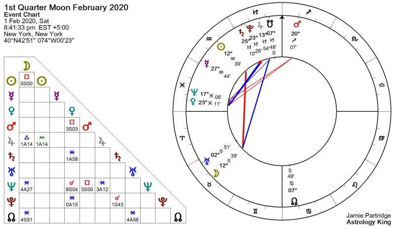 Weekly Horoscope January 27