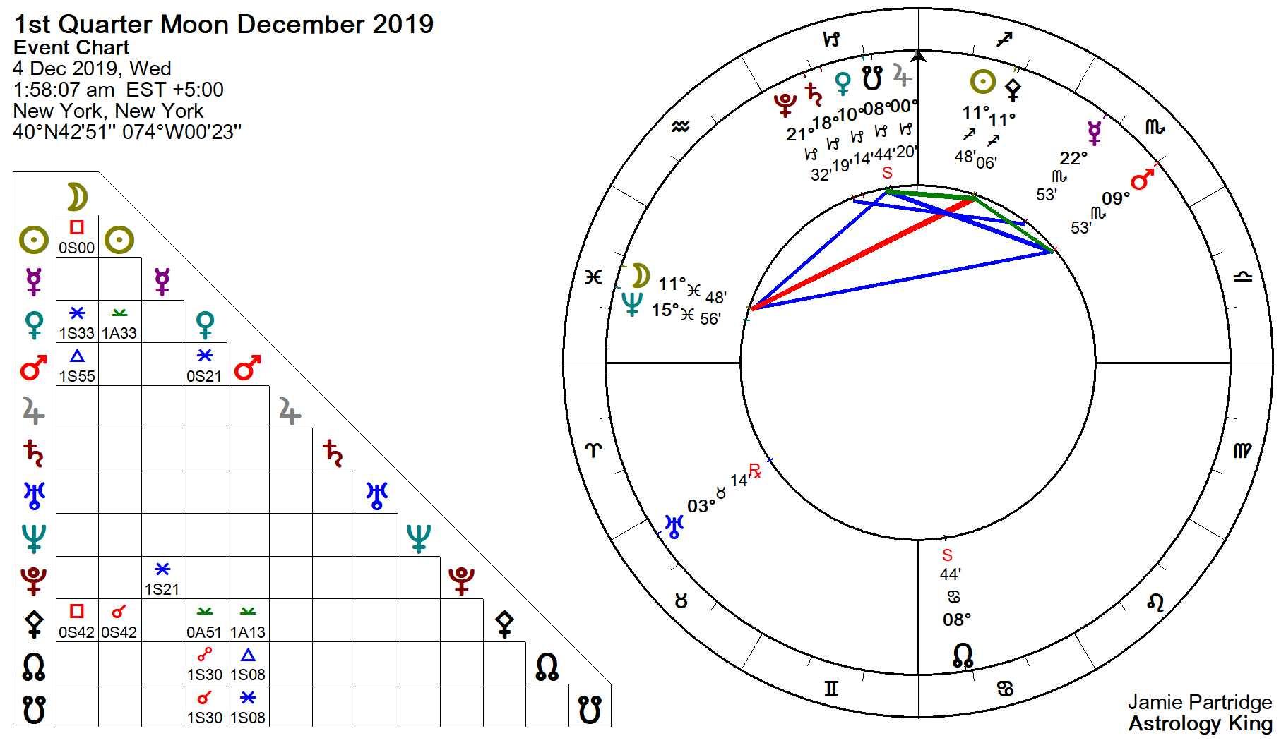 December Horoscope – 2019 Monthly Horoscope – Astrology King
