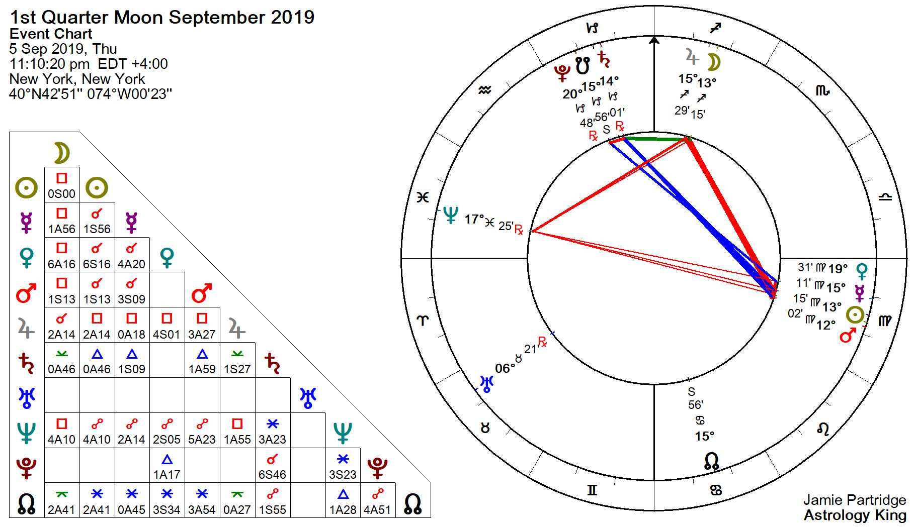 September Horoscope – 2019 Monthly Horoscope – Astrology King