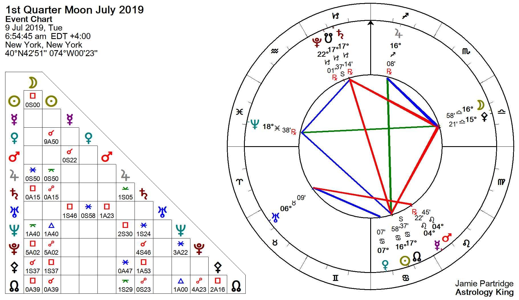 July Horoscope – Astrology King