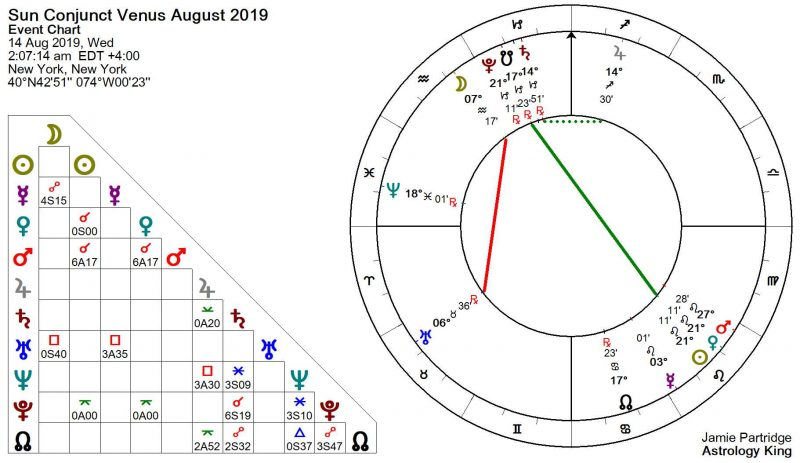 Sun conjunct Venus August 201