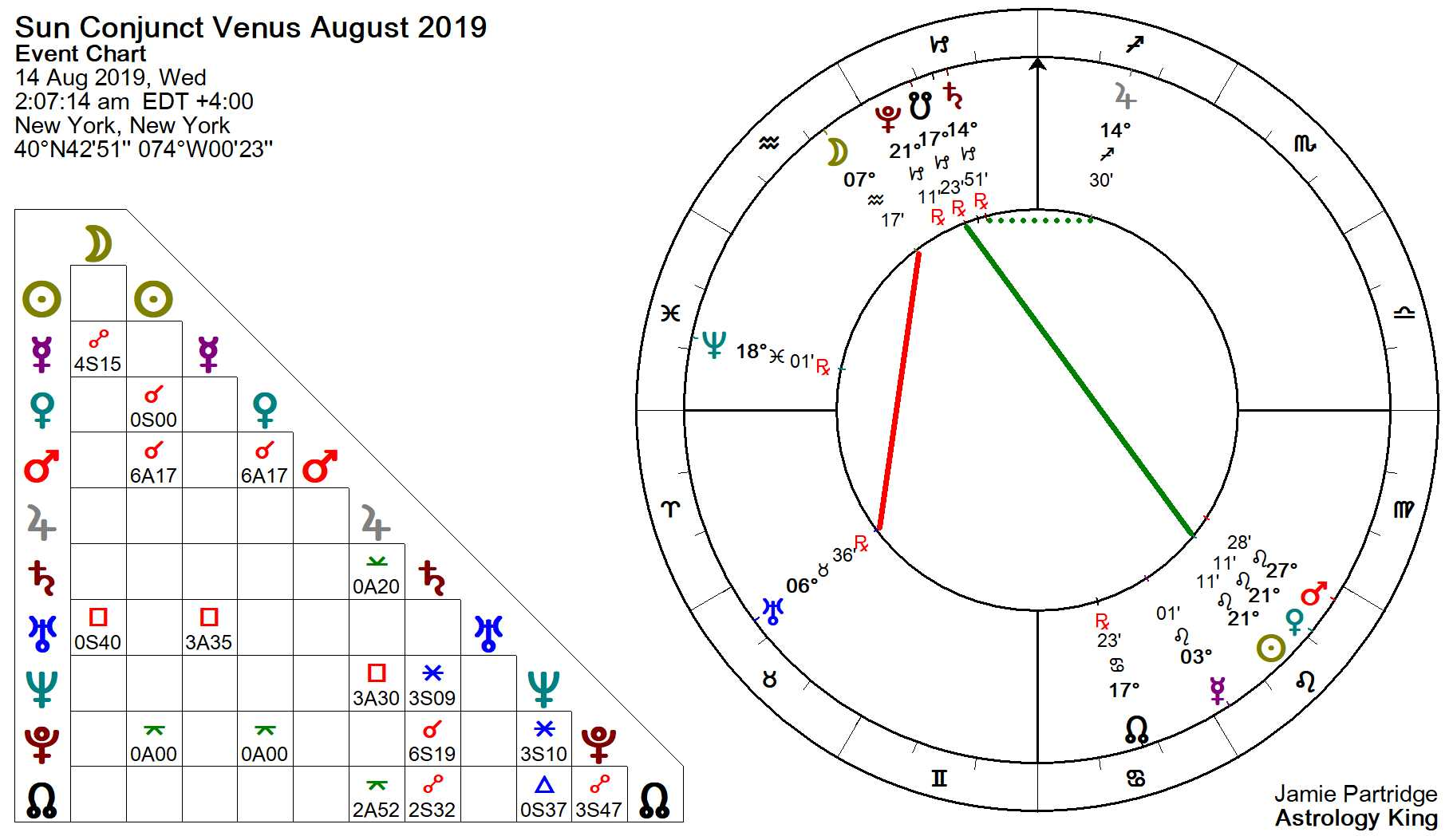Sun Conjunct Venus August 14, 2019 – Astrology King