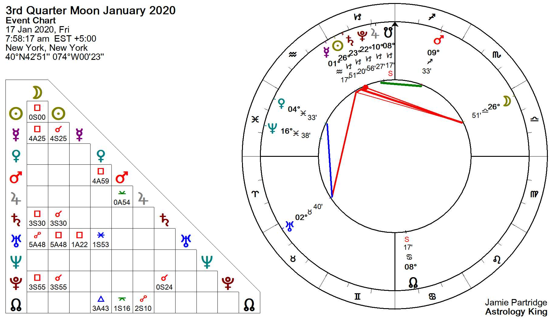 Moon Phases for Nairobi, 26 Nov 12222 – 19 Dec 12222