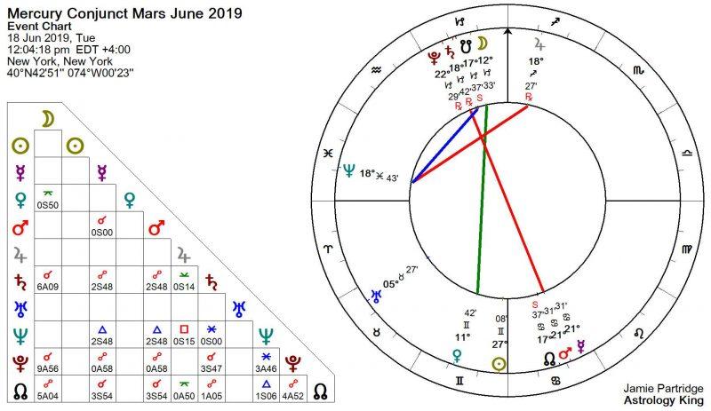 Mercury Conjunct Mars June 2019