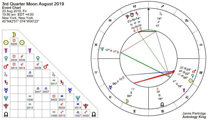 Weekly Horoscope