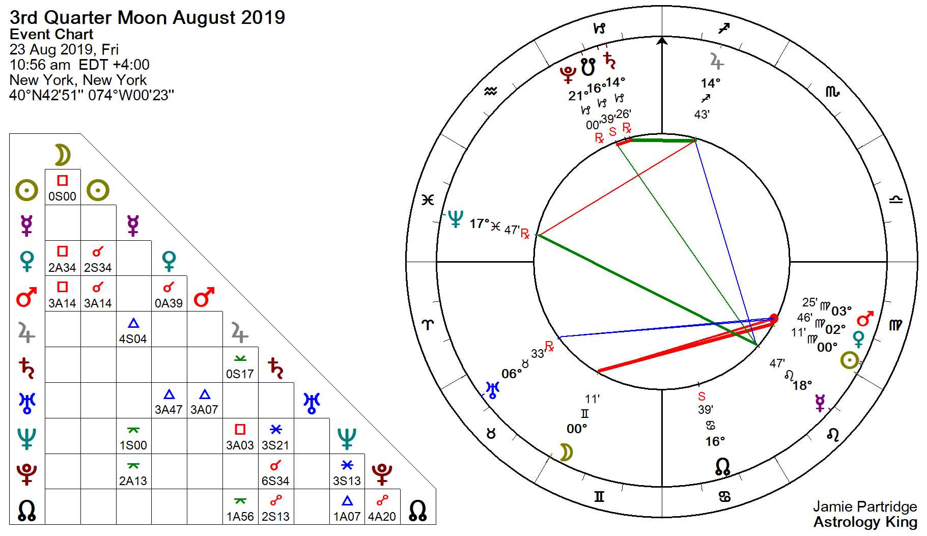 August Horoscope – 2019 Monthly Horoscope – Astrology King