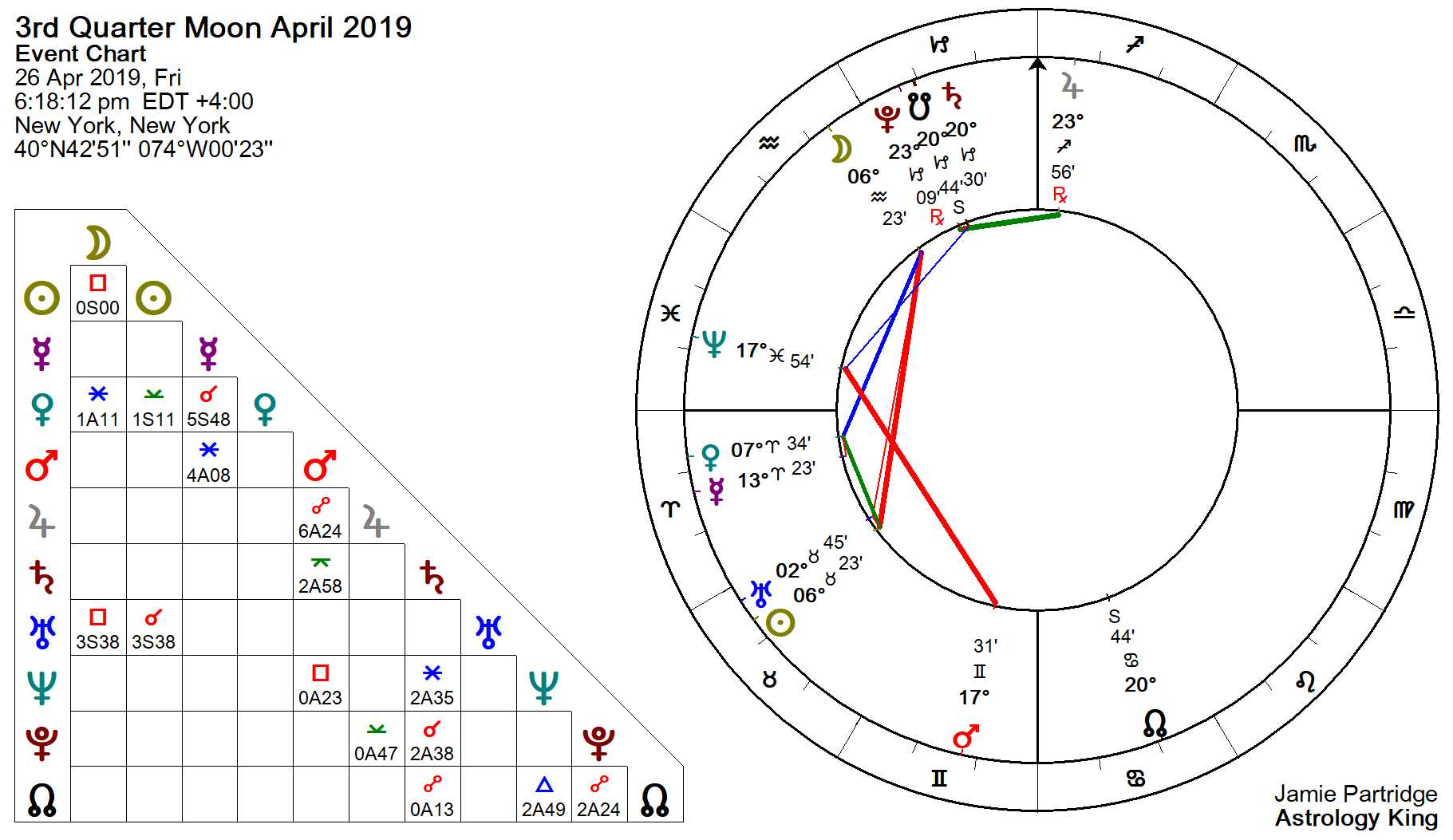 2019 Moon Phases Calendar – Astrology King