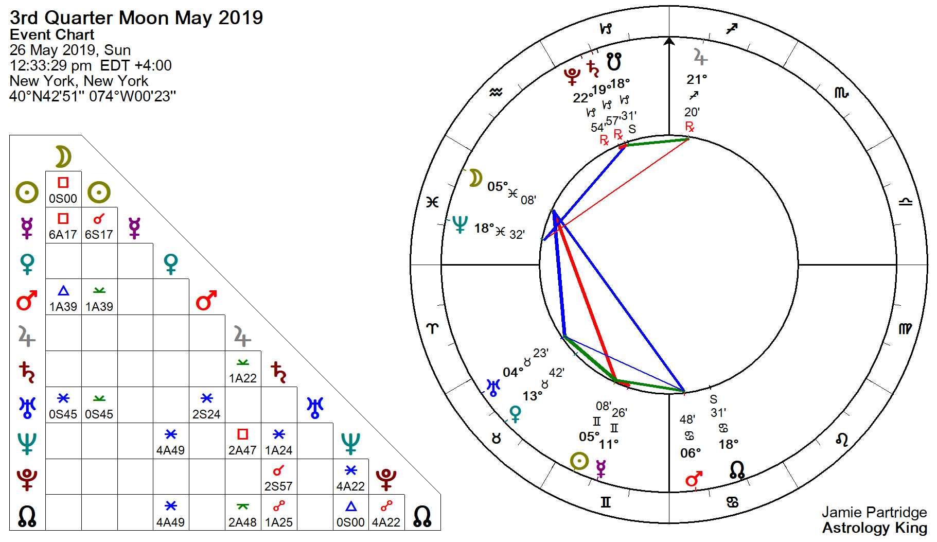 2019 Moon Phases Calendar – Astrology King