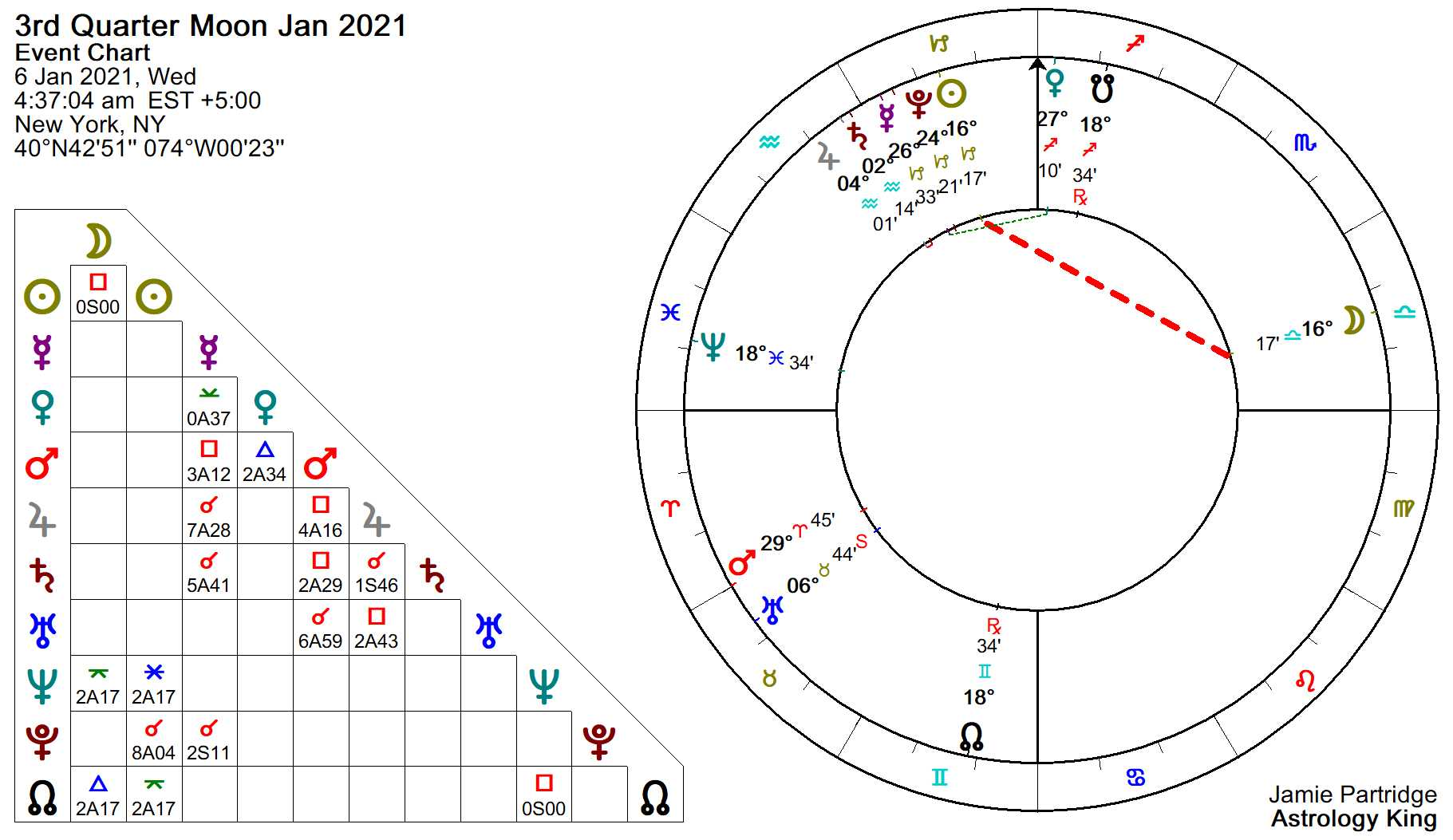 Horoscope Feb 12 2021