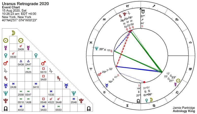 Uranus Retrograde 2020