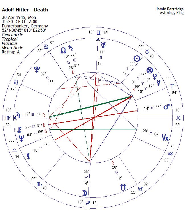 Adolf Hitler Horoscope – Astrology King
