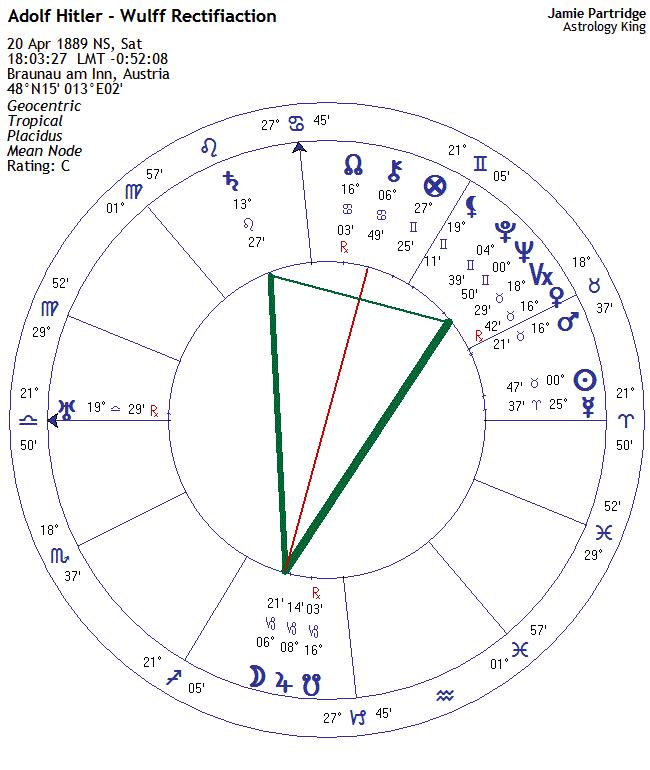 Adolf Hitler Horoscope Astrology King