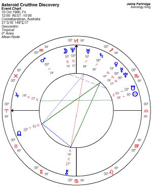 Asteroid Cruithne Astrology