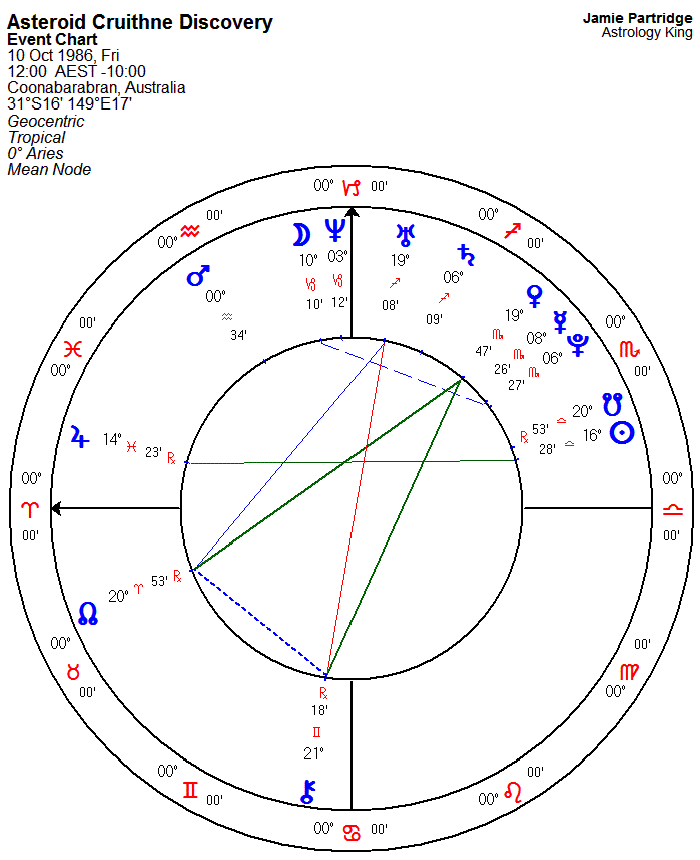 Asteroid Cruithne – Astrology King