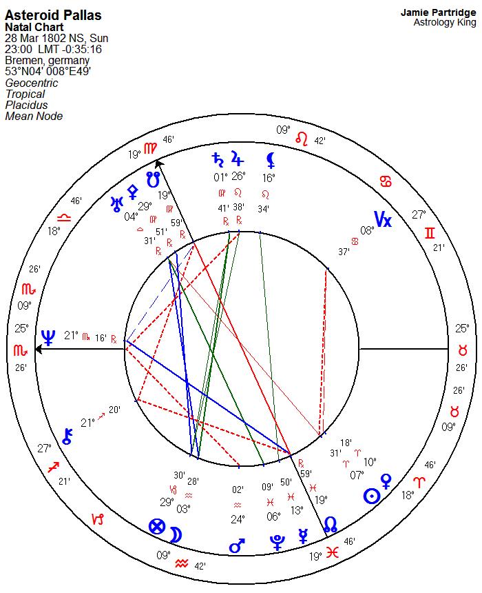 Asteroid Pallas Astrology