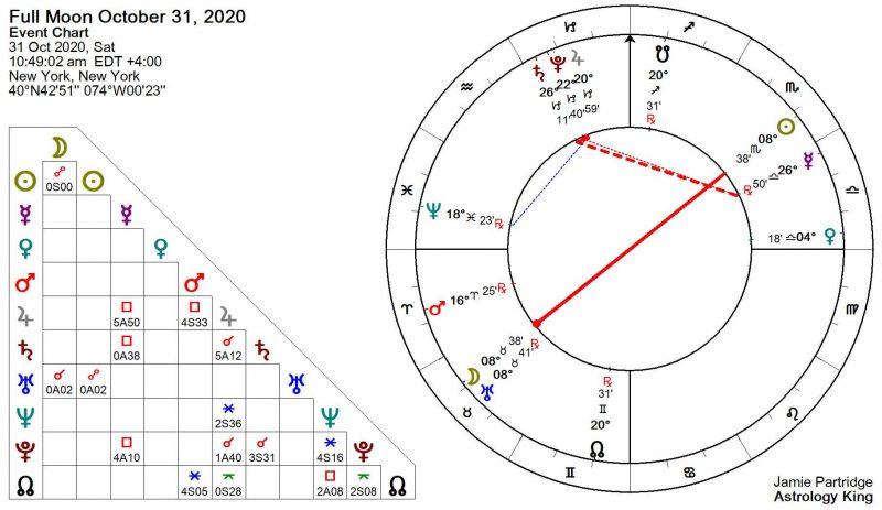 Blue Moon October 2020 Astrology