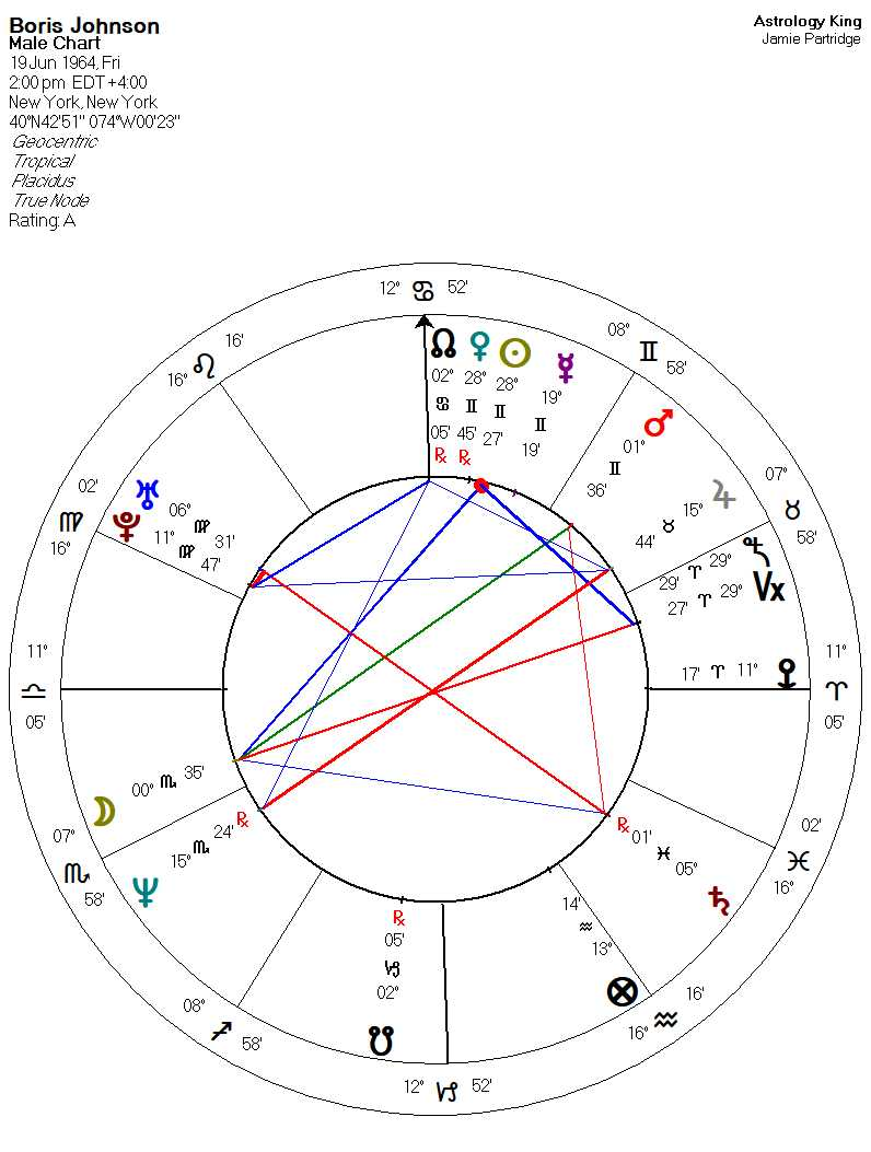 Boris Johnson Astrology