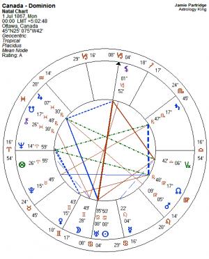 Canada Horoscope