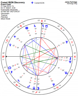 Comet ISON Astrology Chart
