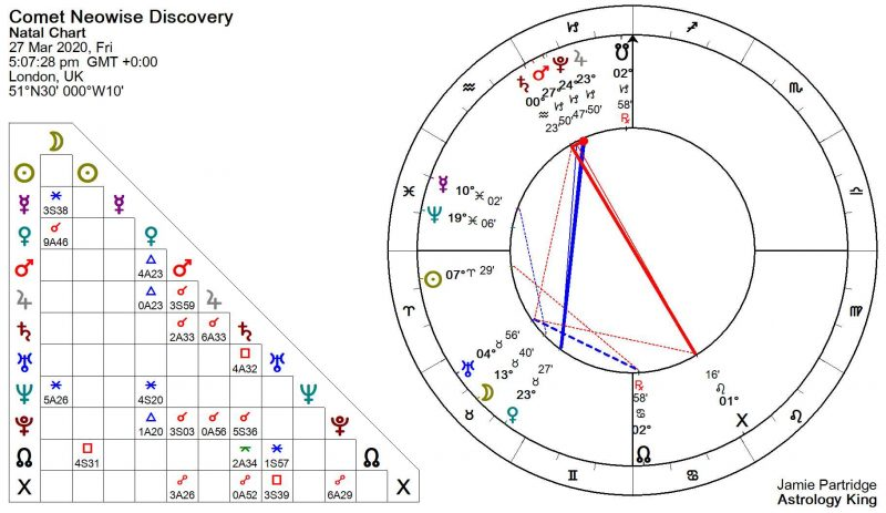 Comet Neowise Astrology