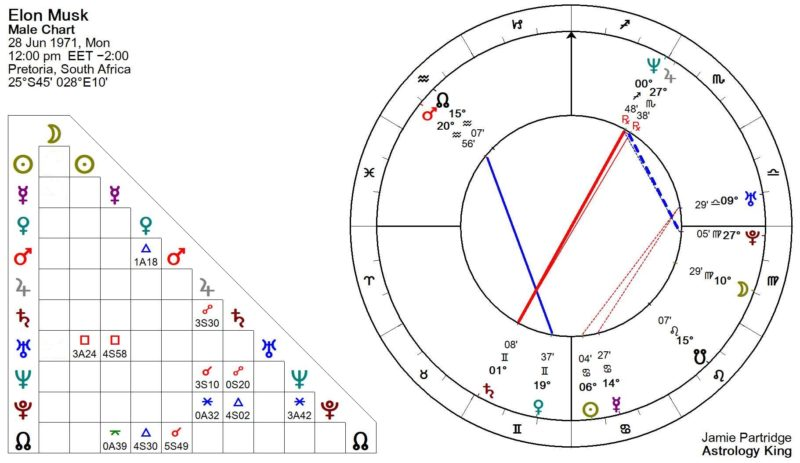 Elon Musk Astrology Chart