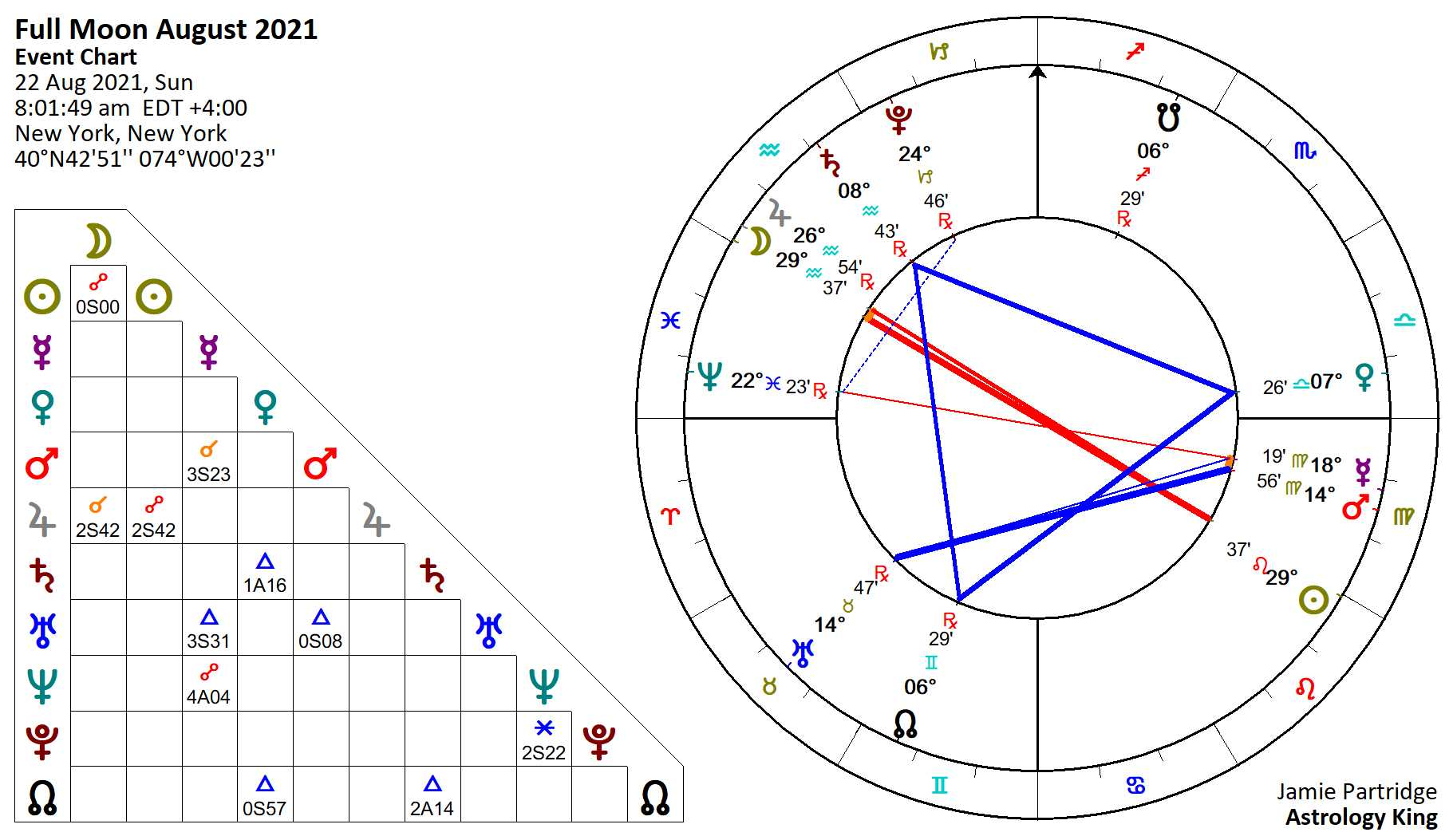 Full Moon August 22 2021 Love Sex And Commitment Astrology King