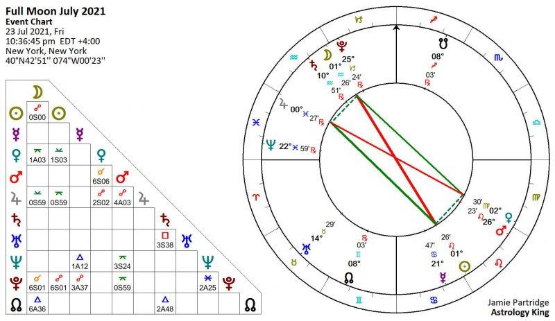 Full Moon July 2021 Astrology