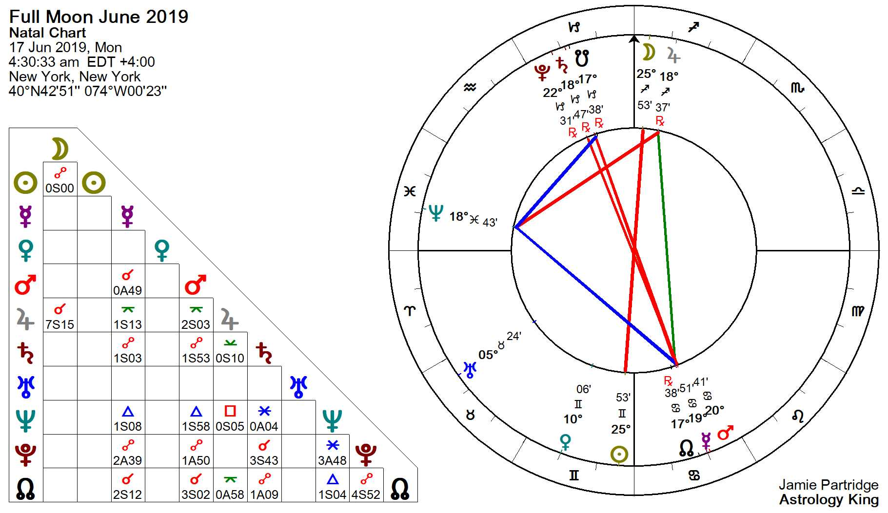 new moon october 30 2019 astrology