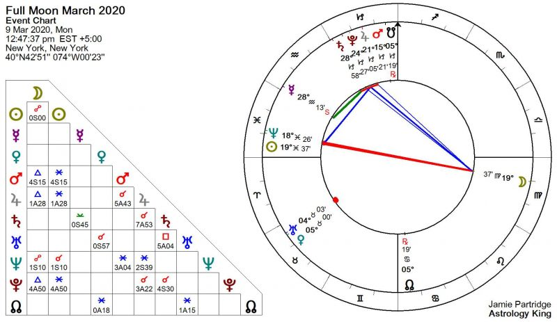 March 2020 Full Moon in Virgo