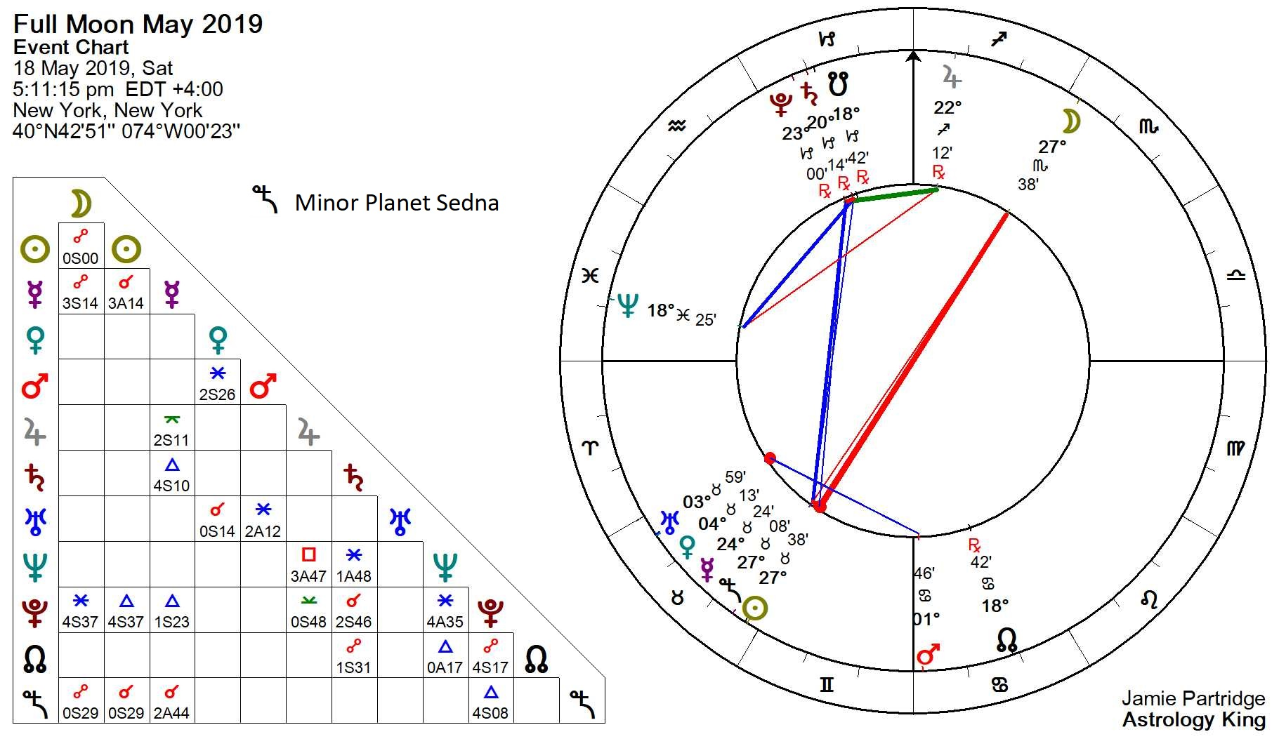 Full Moon May 2019 – Sacrifice and Offering – Astrology King