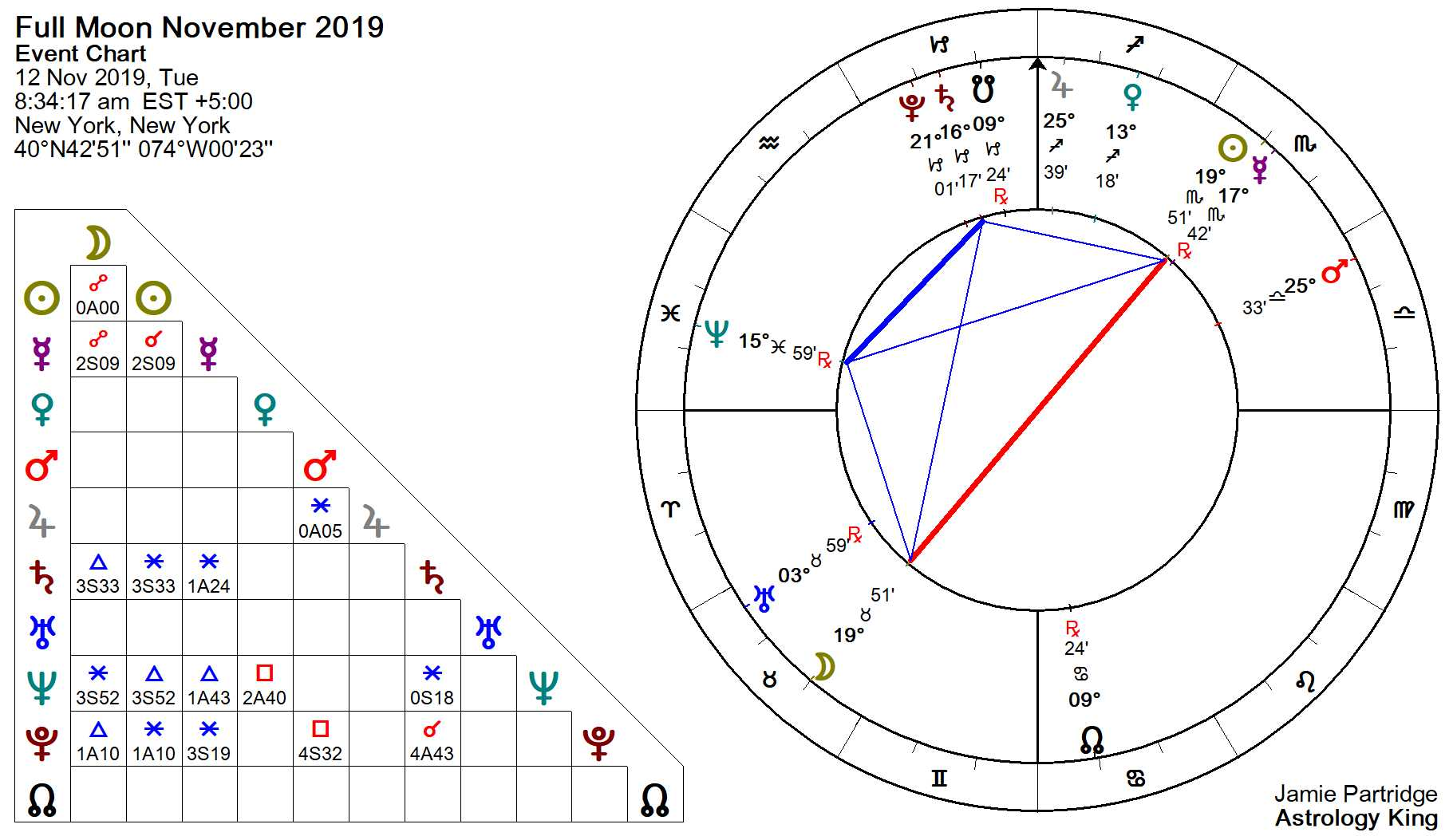 march 26 full moon 2020 astrology