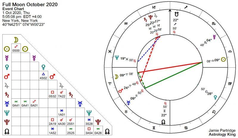 Astrologie de la pleine lune d'octobre 2020