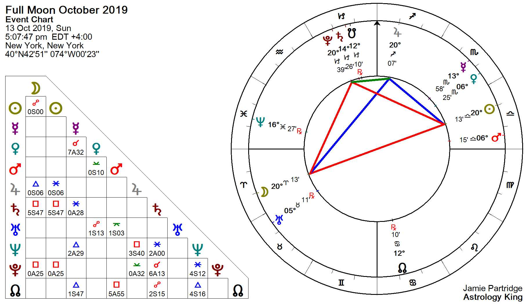 Full Moon October 2019 – Opportunity From Crisis – Astrology