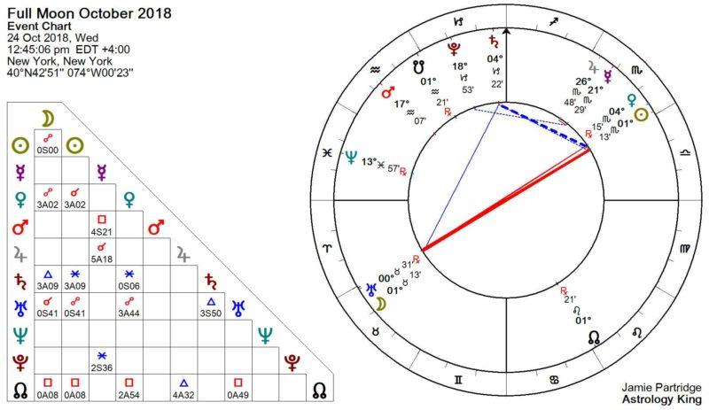 Full Moon October 2018 Astrology