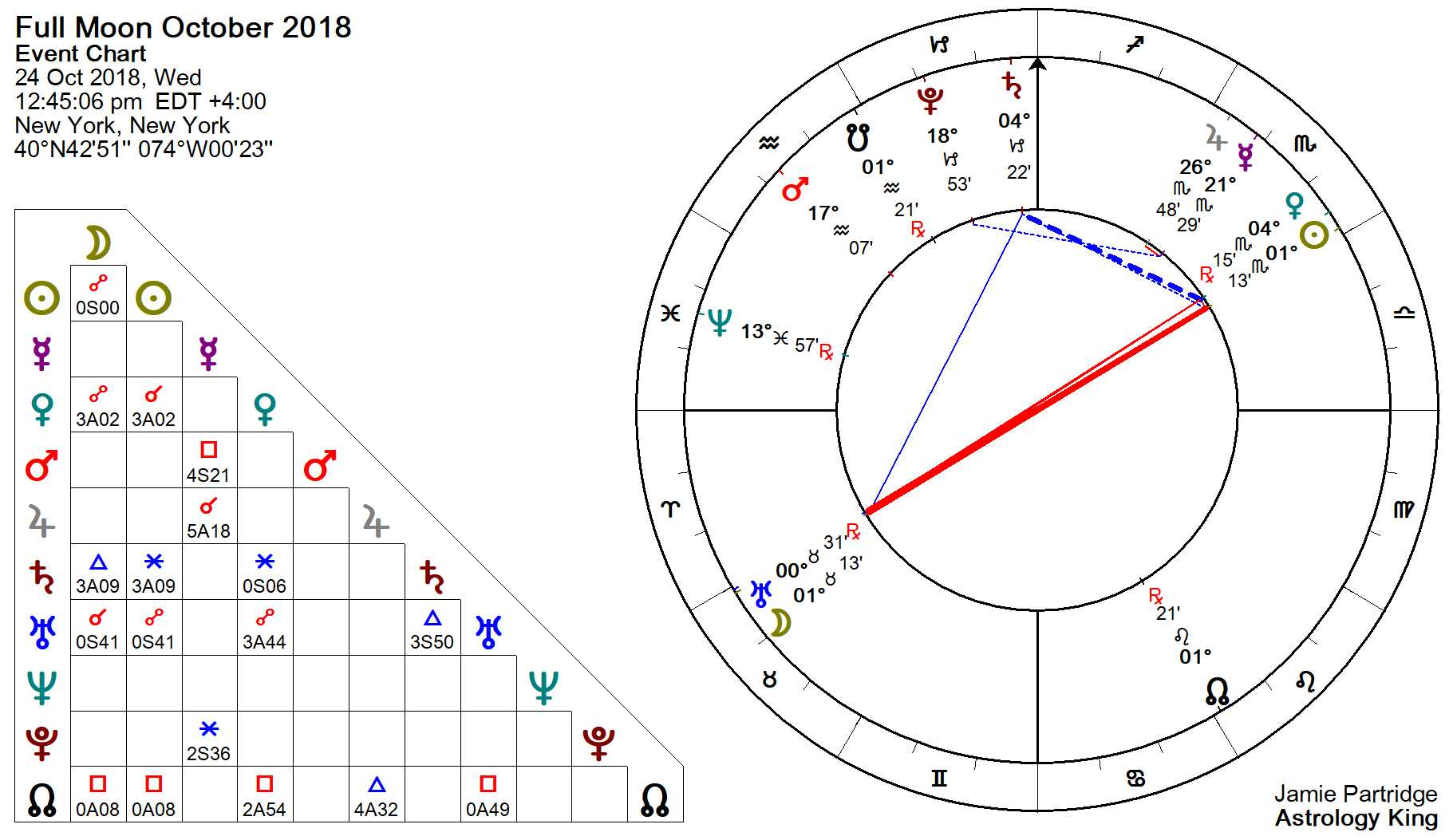 What's your moon phase?