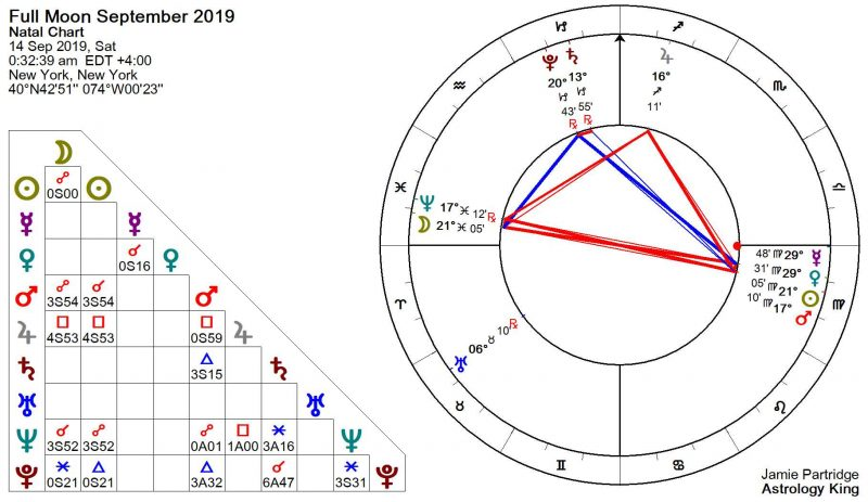 Full Moon September 2019 Astrology