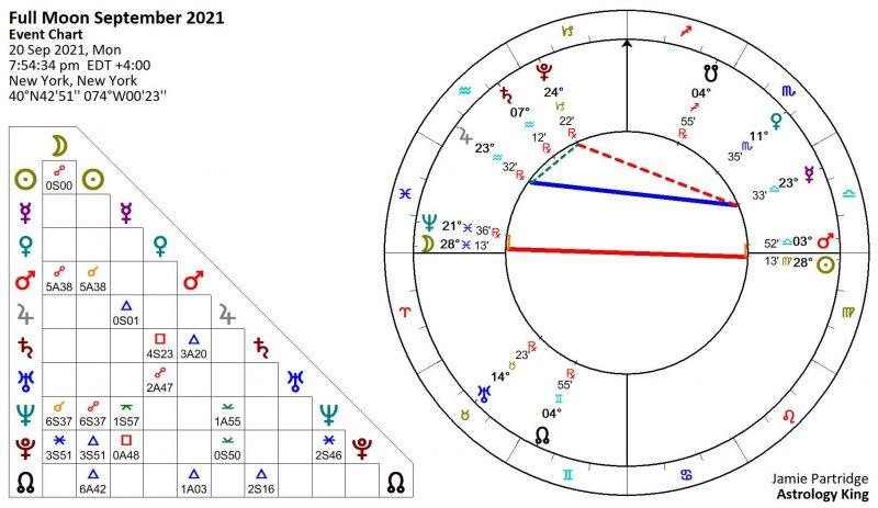 Full Moon September 2021 Astrology
