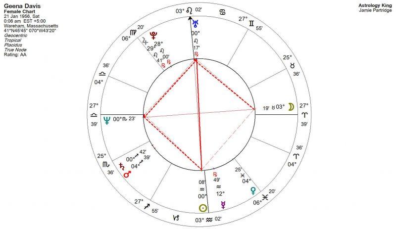 Grand Cross Astrology