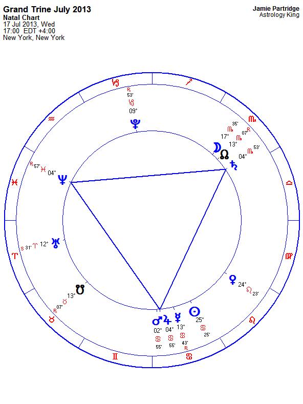 Grand Trine Astrology