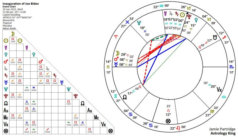 Inauguration Day Astrology