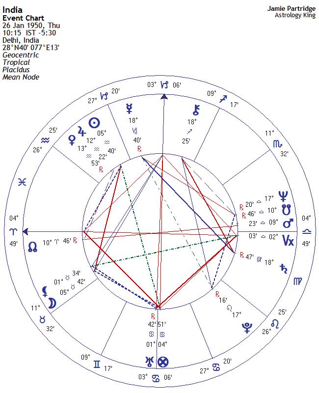 India Horoscope Astrology King