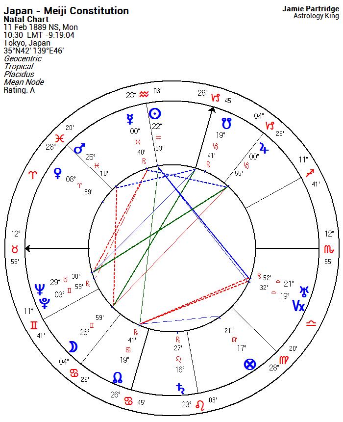 Japan Horoscope – Astrology King