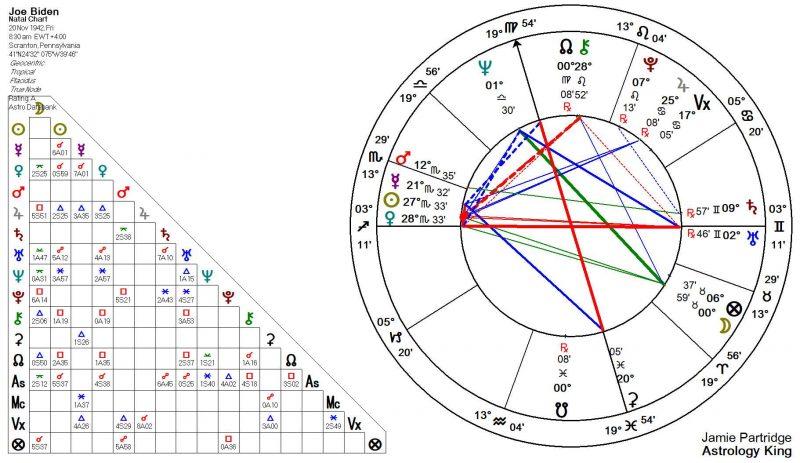 Joe Biden Horoscope