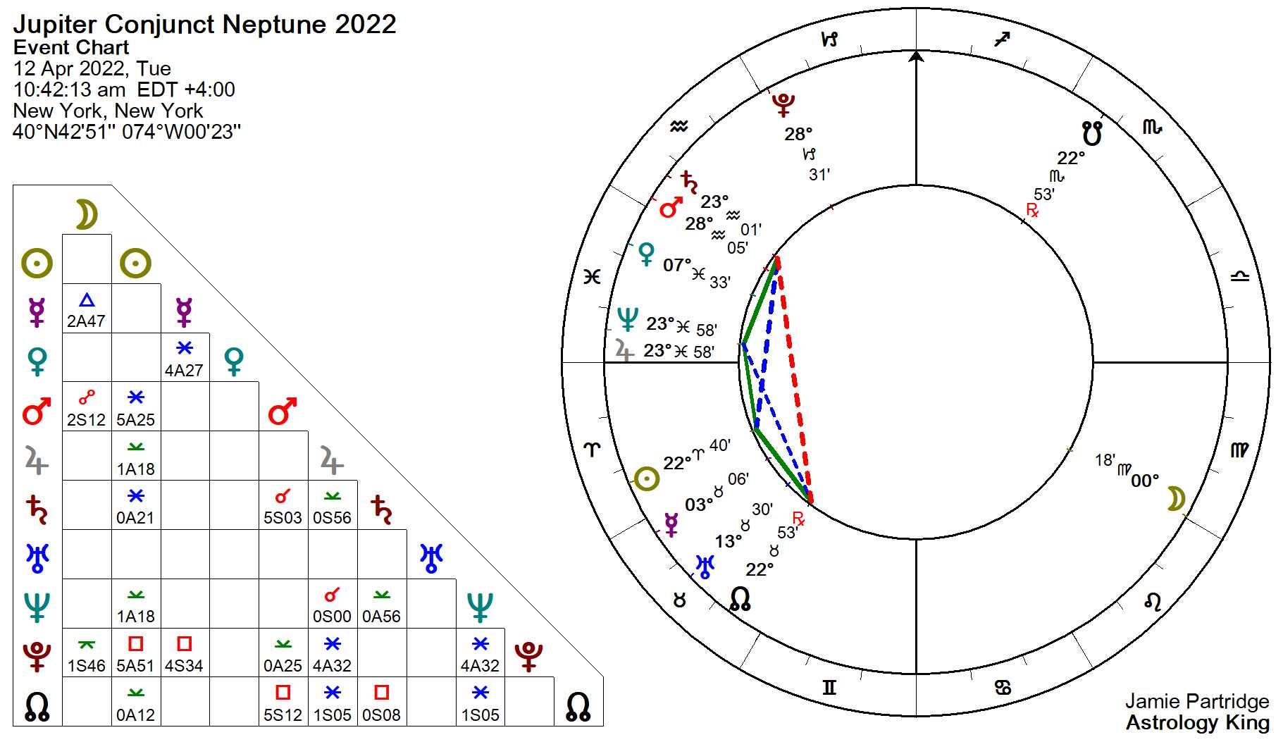 Jupiter Conjunct Neptune Natal and Transit – Astrology King