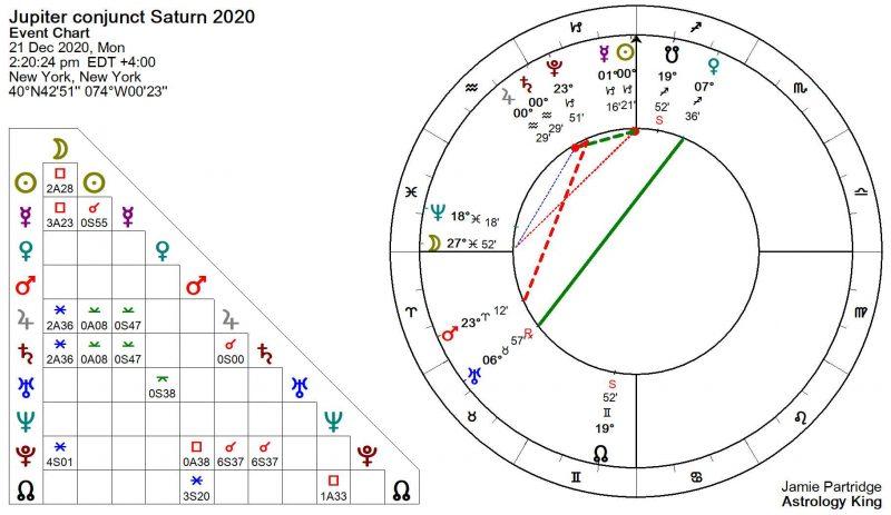 Jupiter Conjunct Saturn 2020