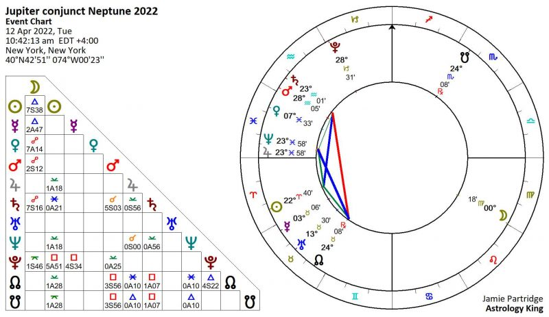 Jupiter Neptune Conjunction 2022