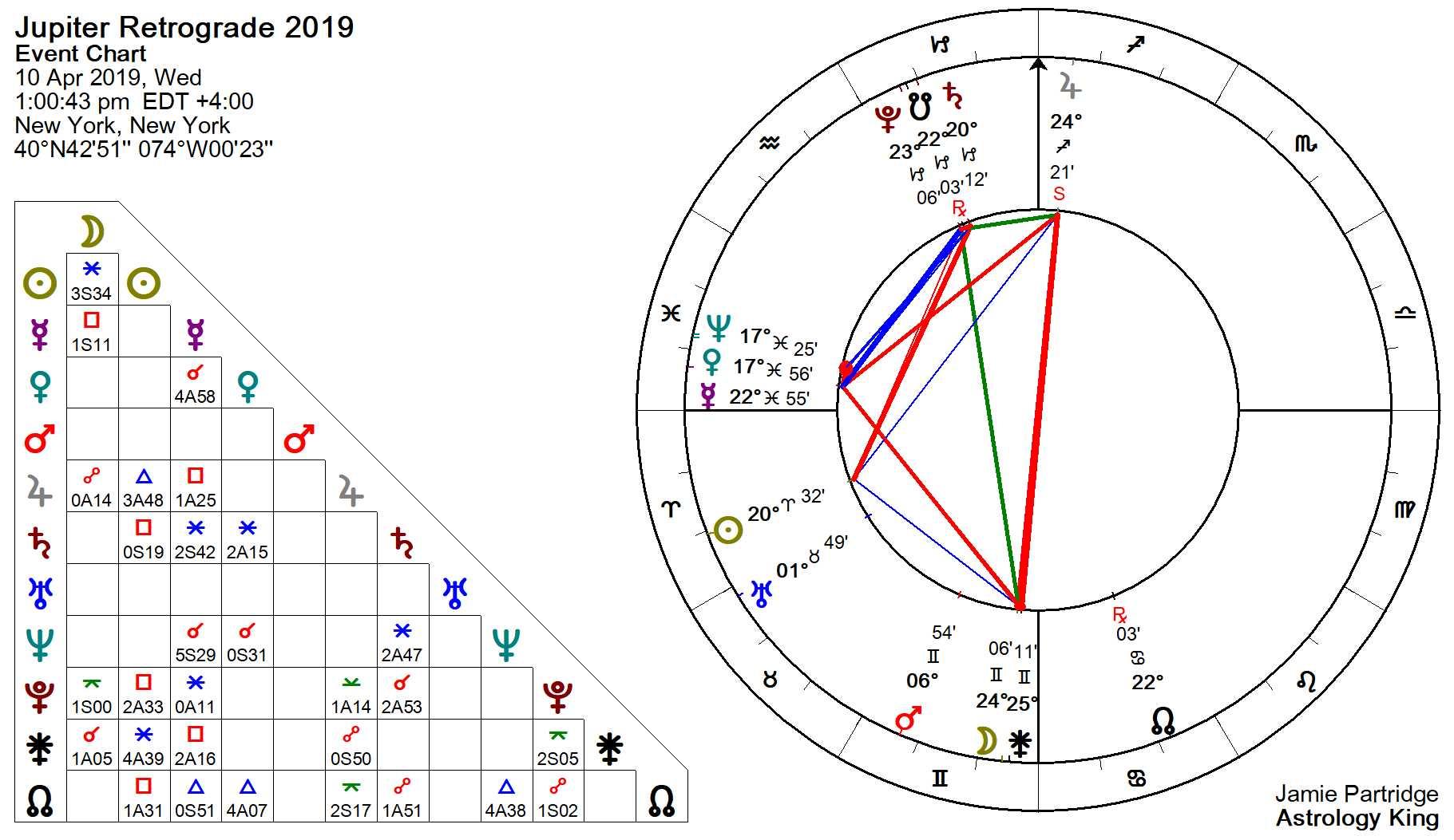 Jupiter Retrograde 2019 – Test of Love – Astrology King