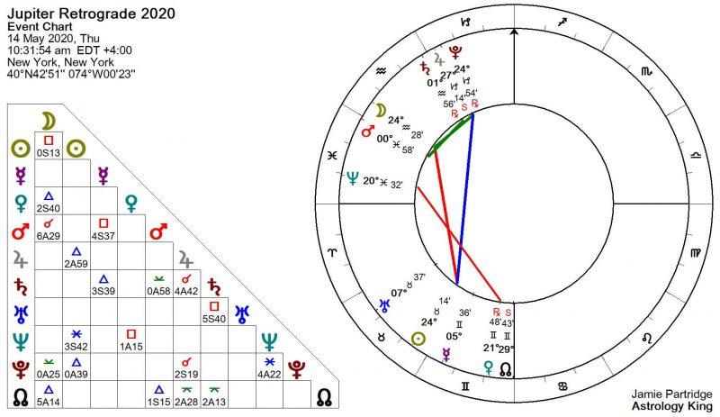 Jupiter Retrograde May 2020