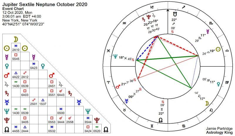 Jupiter Sextile Neptune 2020