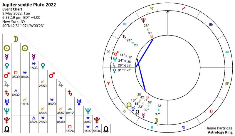 Jupiter Sextile Pluto 2022